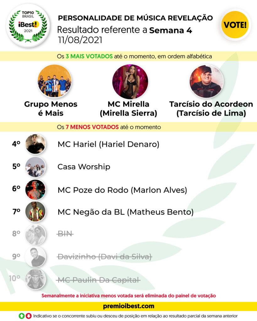 PERSONALIDADE DE MÚSICA REVELAÇÃO