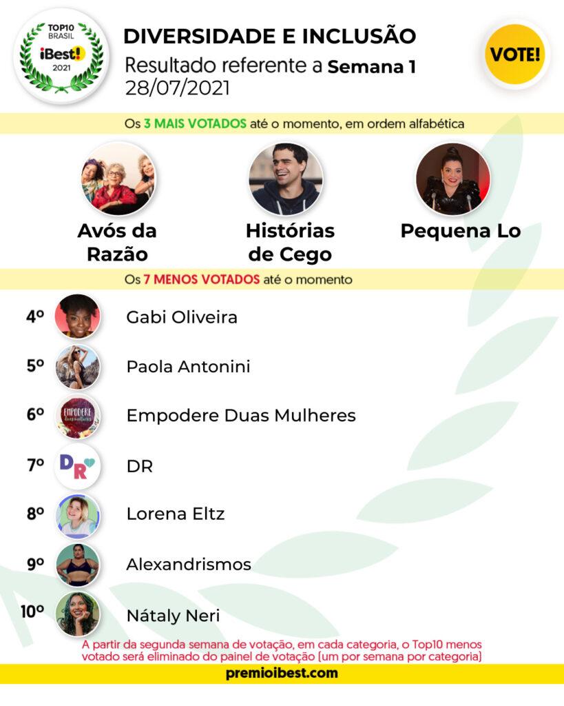 qua-feira SEMANA 1 BASE _ Parciais top10 2021_feed (4)