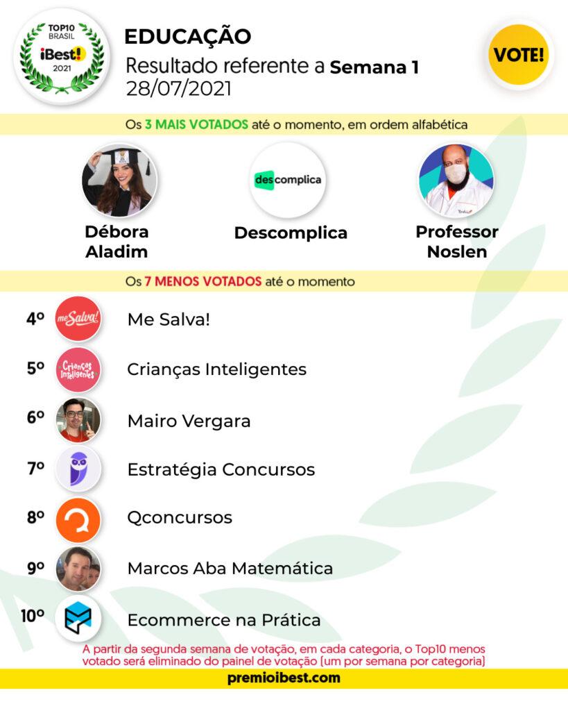 qua-feira SEMANA 1 BASE _ Parciais top10 2021_feed (5)