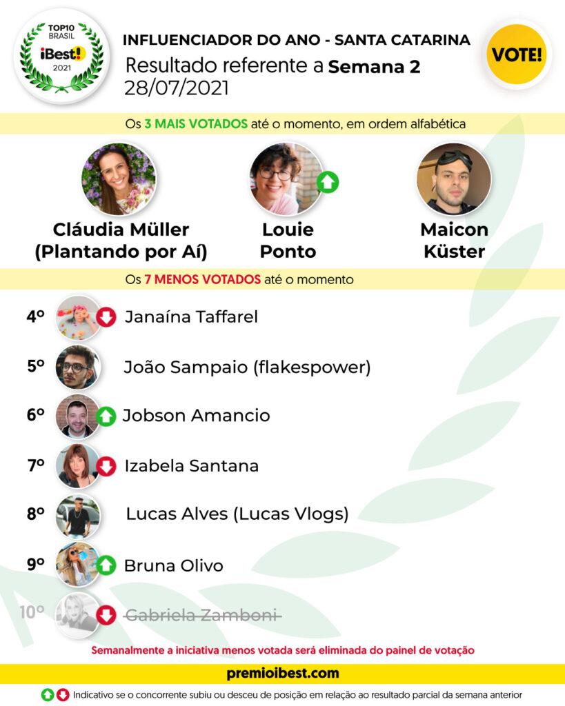 qua-feira SEMANA 2 BASE _ Parciais top10 2021_feed (10)