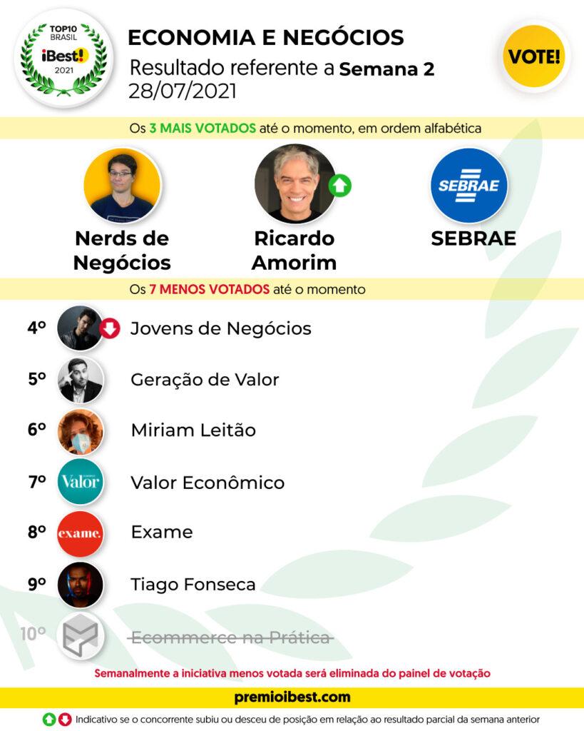 qua-feira SEMANA 2 BASE _ Parciais top10 2021_feed (11)