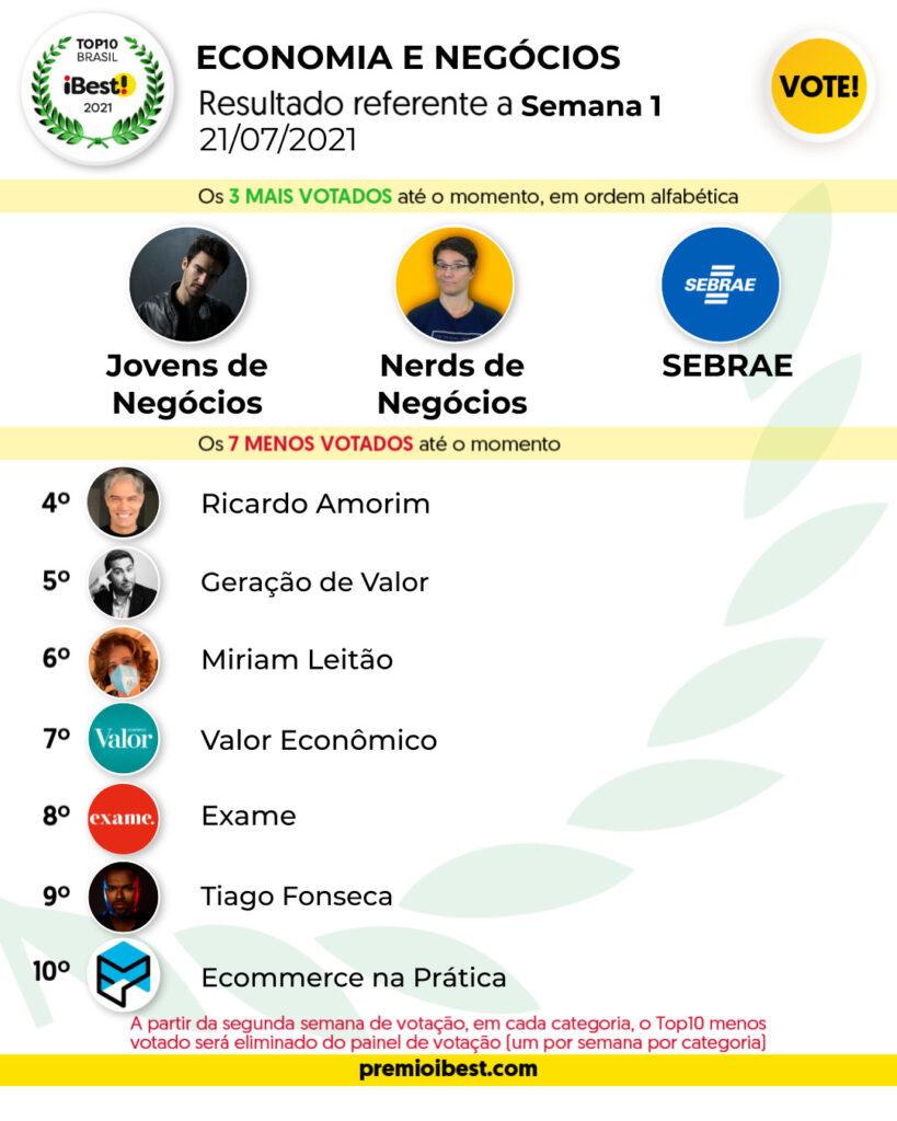 qua-feira SEMANA1 BASE _ Parciais top10 2021_feed (2)