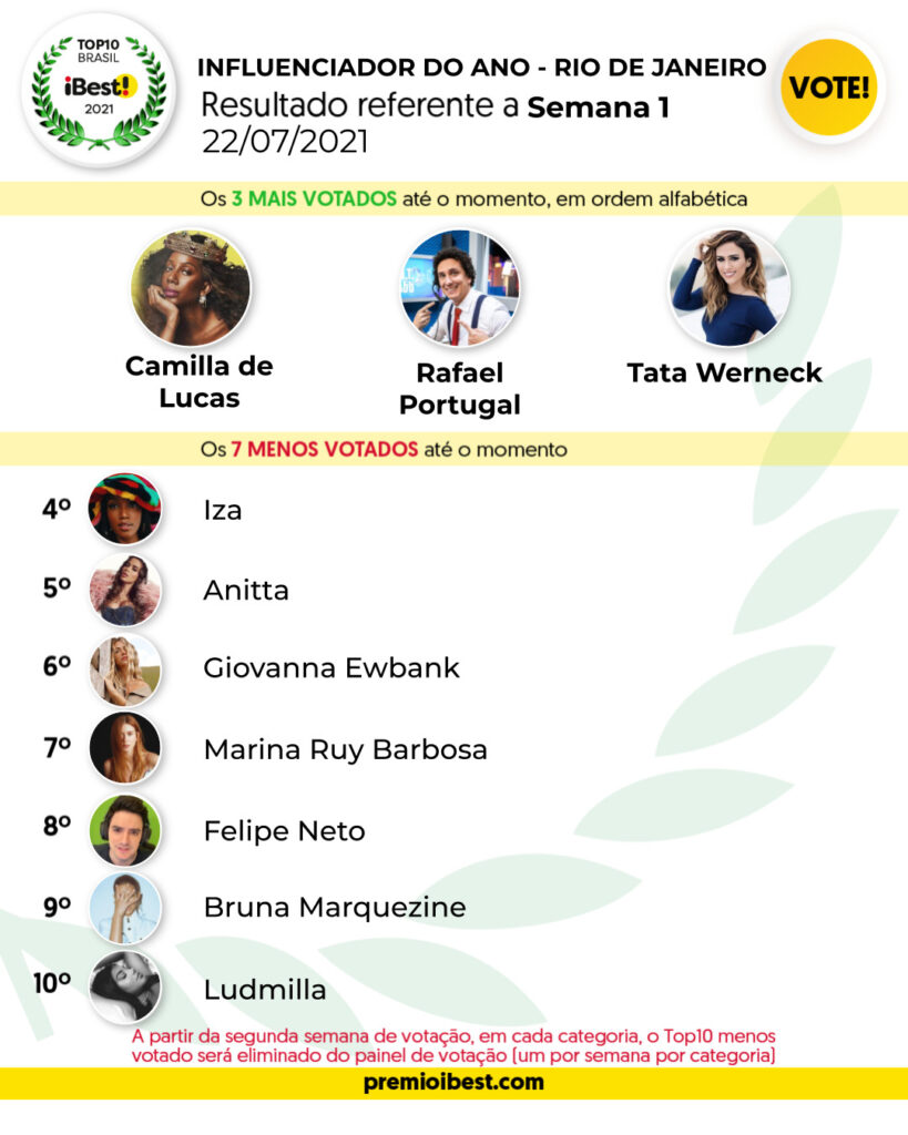 qui-feira SEMA 1 BASE _ Parciais top10 2021_feed (1)