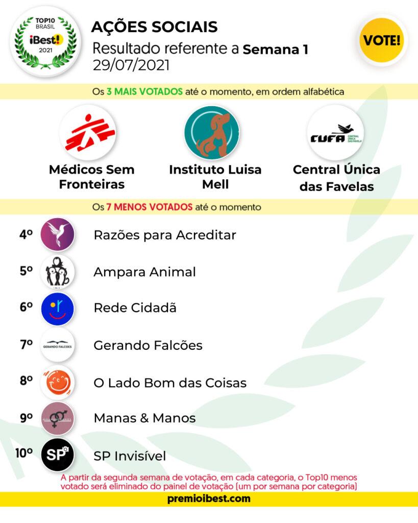 qui-feira SEMA 1 BASE _ Parciais top10 2021_feed (10)