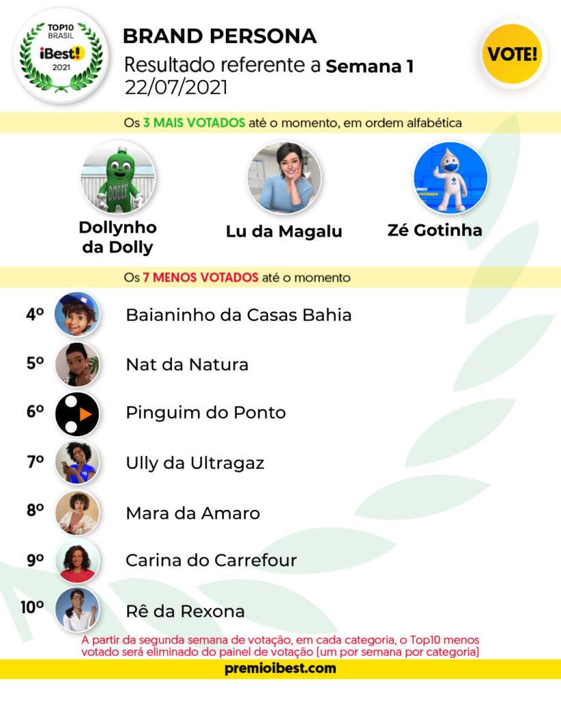 qui-feira SEMA 1 BASE _ Parciais top10 2021_feed (2)