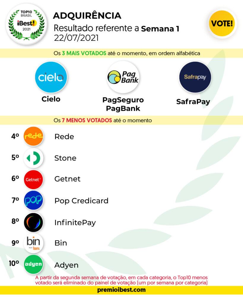 qui-feira SEMA 1 BASE _ Parciais top10 2021_feed (3)
