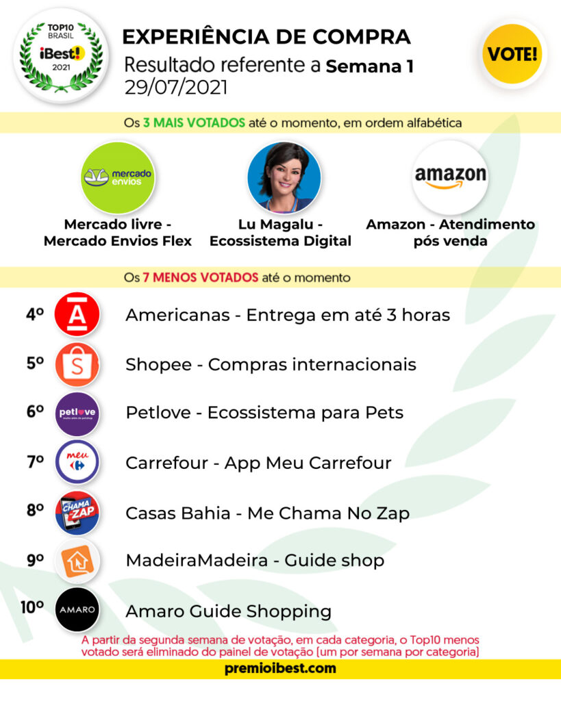 qui-feira SEMA 1 BASE _ Parciais top10 2021_feed (7)
