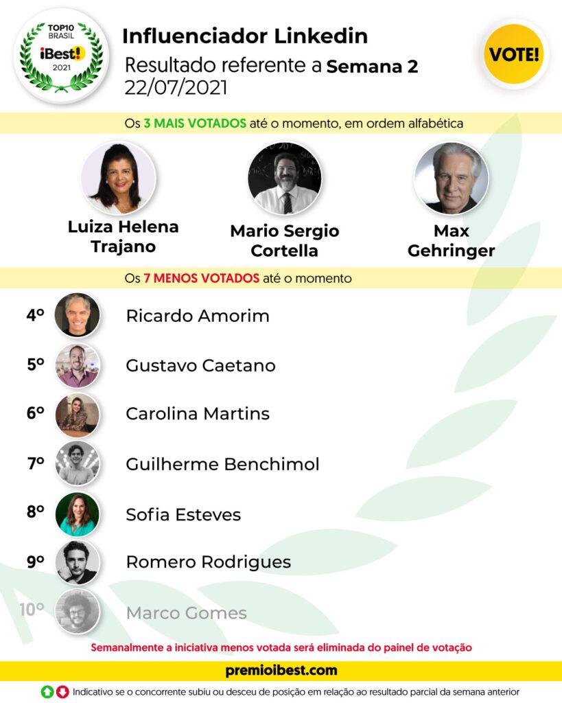 qui-feira SEMA 2 BASE _ Parciais top10 2021_feed (1)