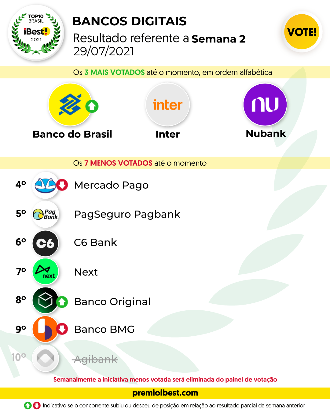 qui-feira SEMA 2 BASE _ Parciais top10 2021_feed (11)