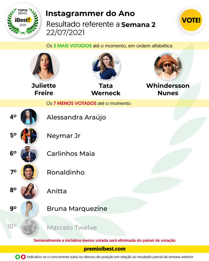 qui-feira SEMA 2 BASE _ Parciais top10 2021_feed (2)