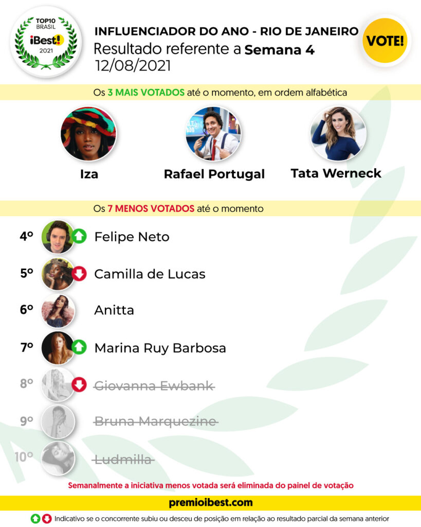 qui-feira SEMA 2 BASE _ Parciais top10 2021_feed (24)