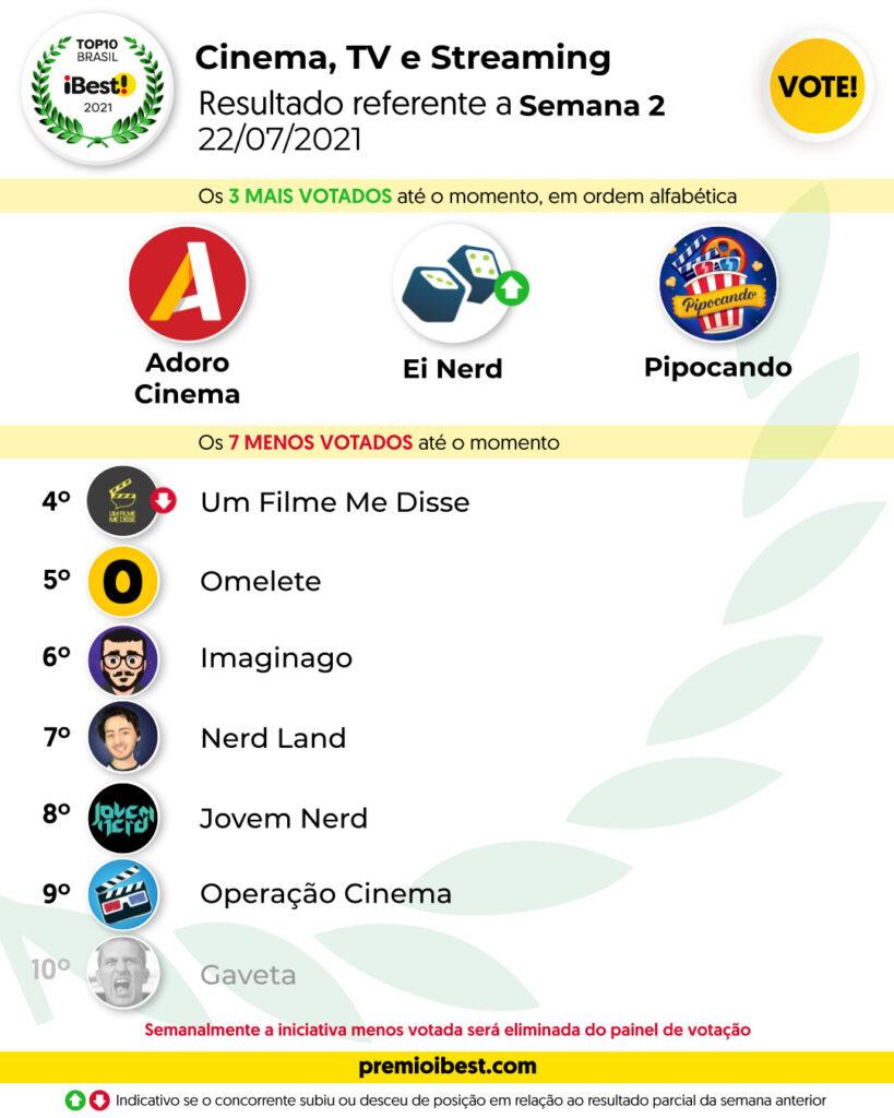 qui-feira SEMA 2 BASE _ Parciais top10 2021_feed (4)