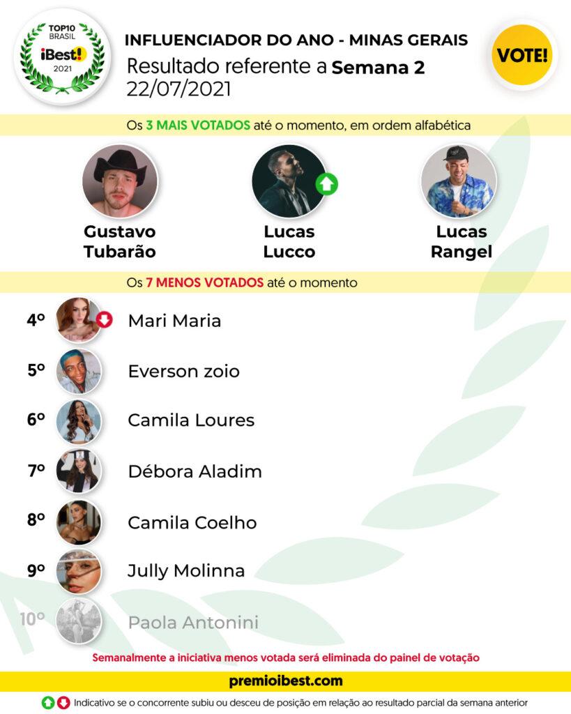 qui-feira SEMA 2 BASE _ Parciais top10 2021_feed (5)