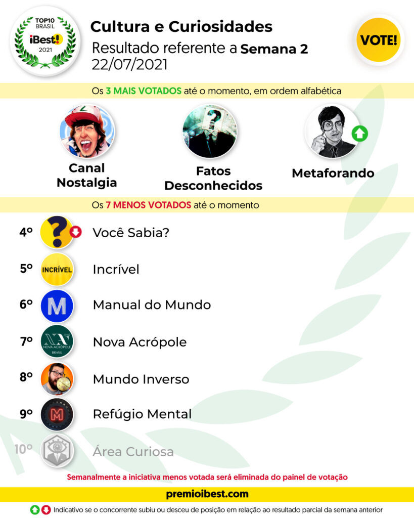 qui-feira SEMA 2 BASE _ Parciais top10 2021_feed (6)