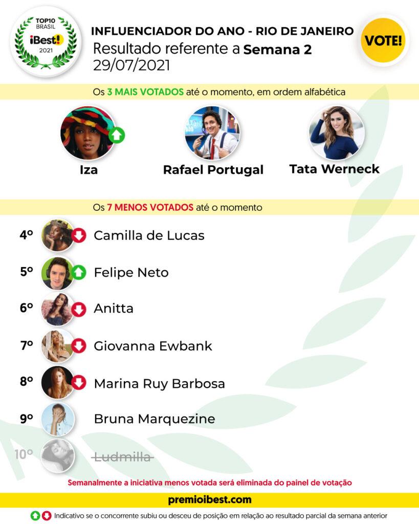 qui-feira SEMA 2 BASE _ Parciais top10 2021_feed (8)