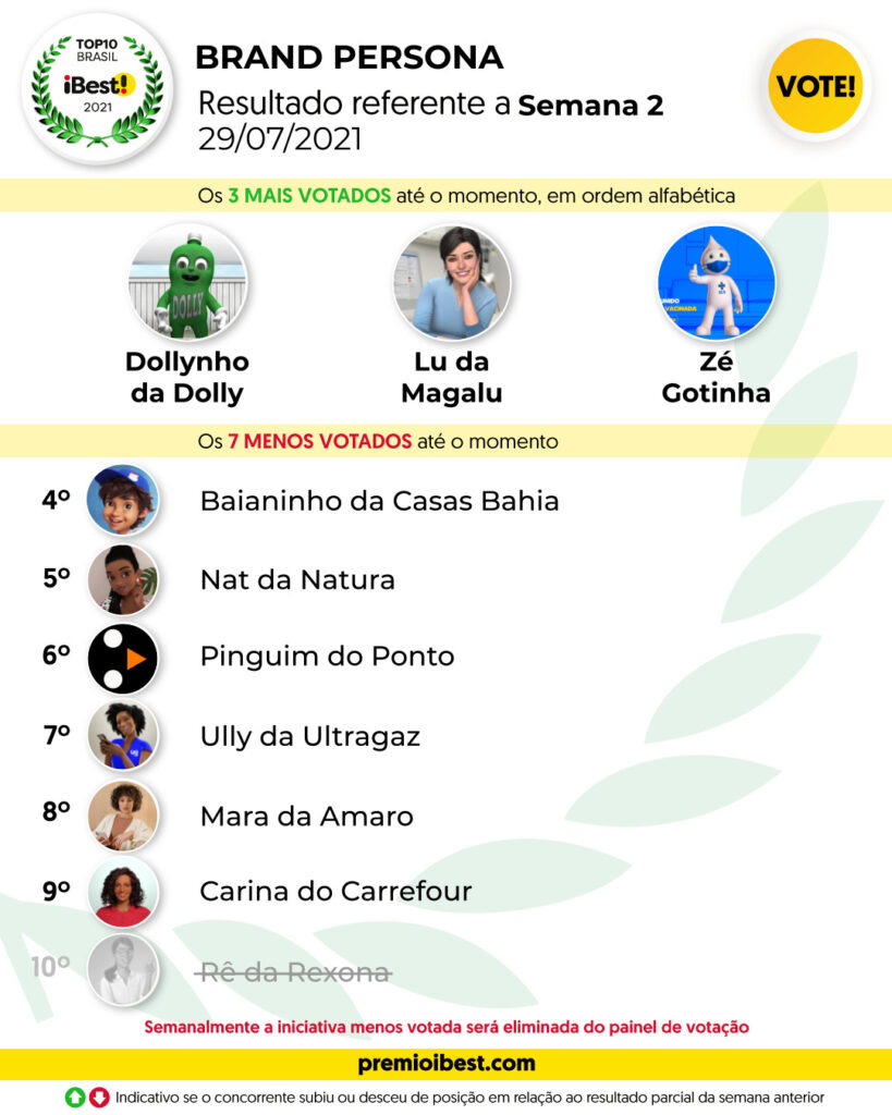 qui-feira SEMA 2 BASE _ Parciais top10 2021_feed (9)