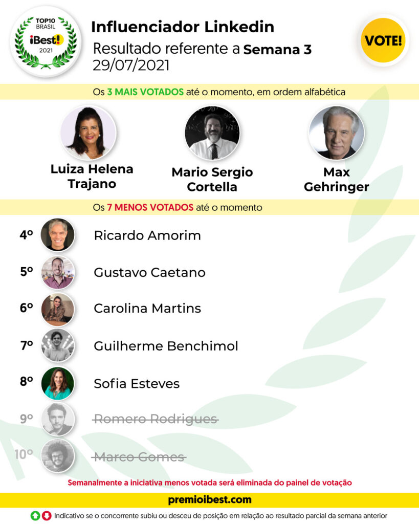 qui-feira SEMA 3 BASE _ Parciais top10 2021_feed (1)