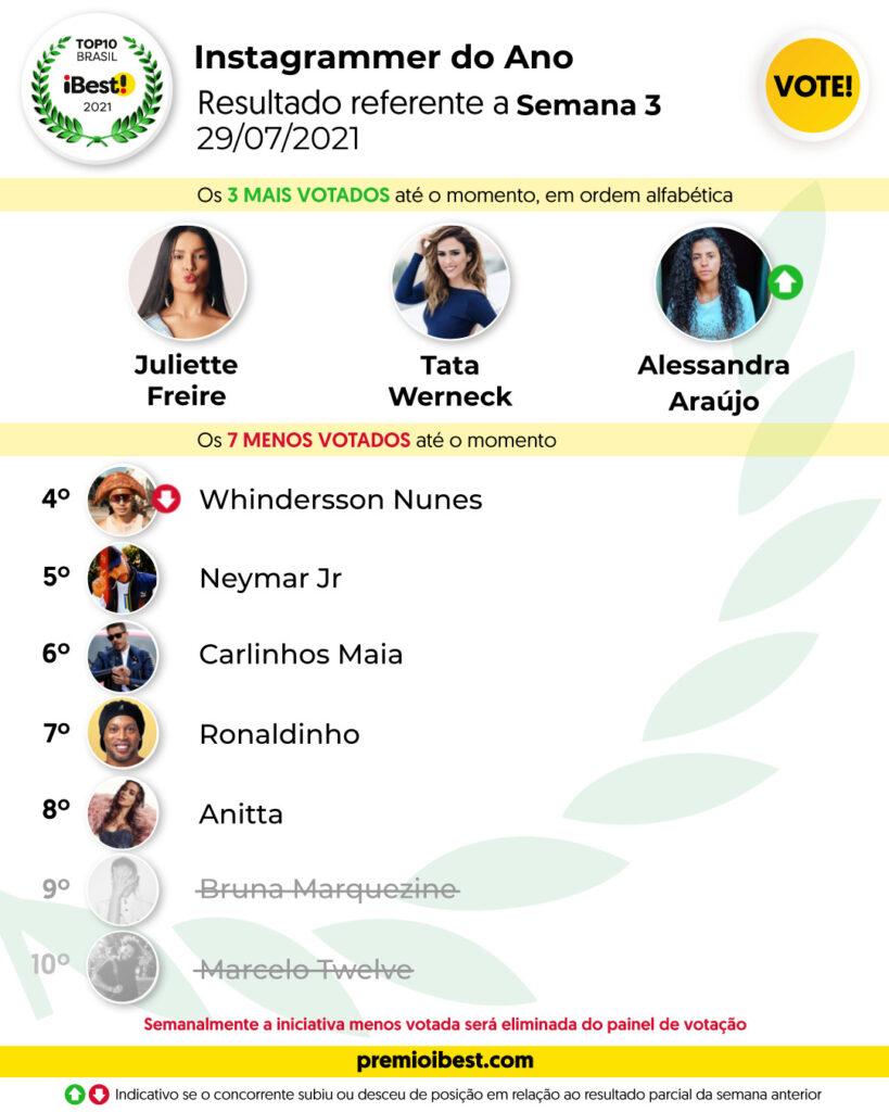 qui-feira SEMA 3 BASE _ Parciais top10 2021_feed (2)
