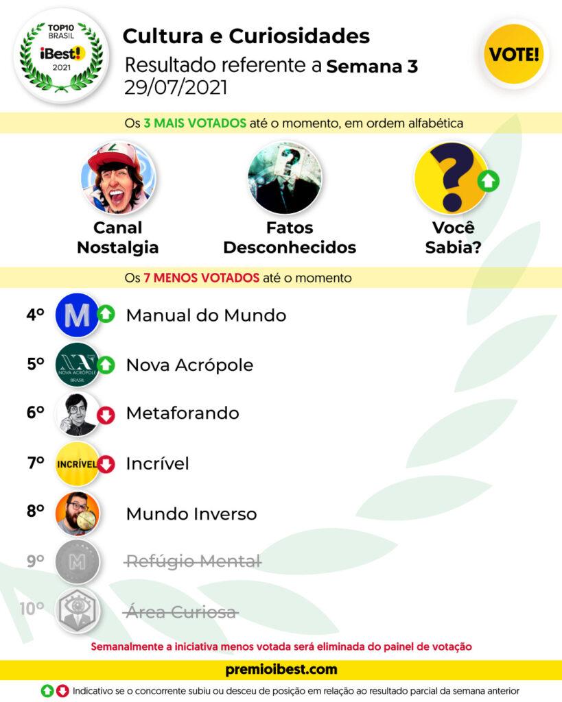 qui-feira SEMA 3 BASE _ Parciais top10 2021_feed (4)