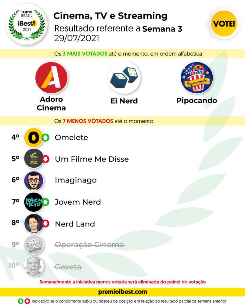 qui-feira SEMA 3 BASE _ Parciais top10 2021_feed (5)