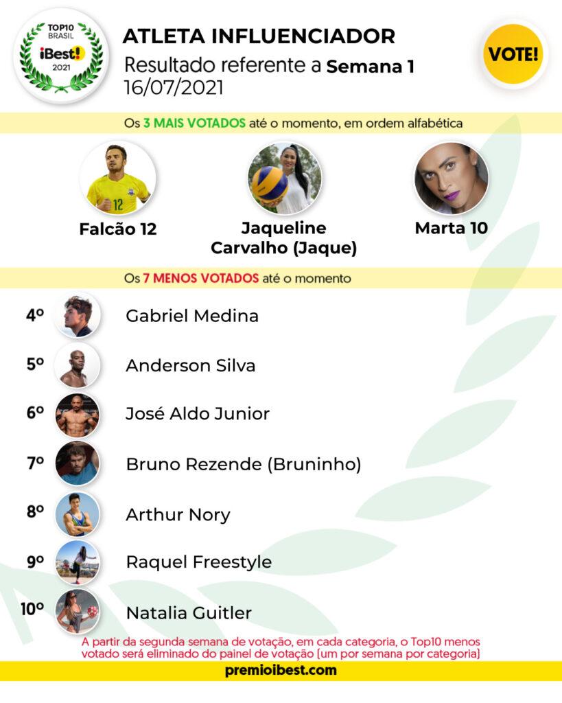 seg-feira BASE _ Parciais top10 2021_feed (2)