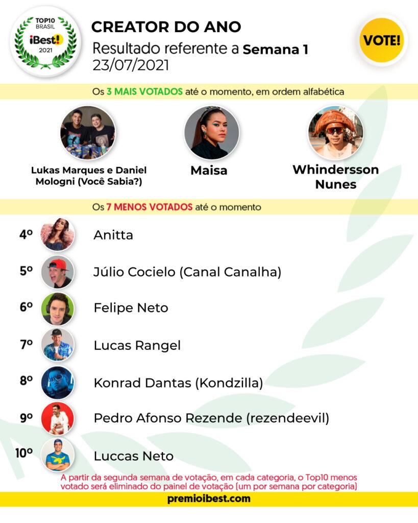 sex-feira G2 BASE _ Parciais top10 2021_feed (2)