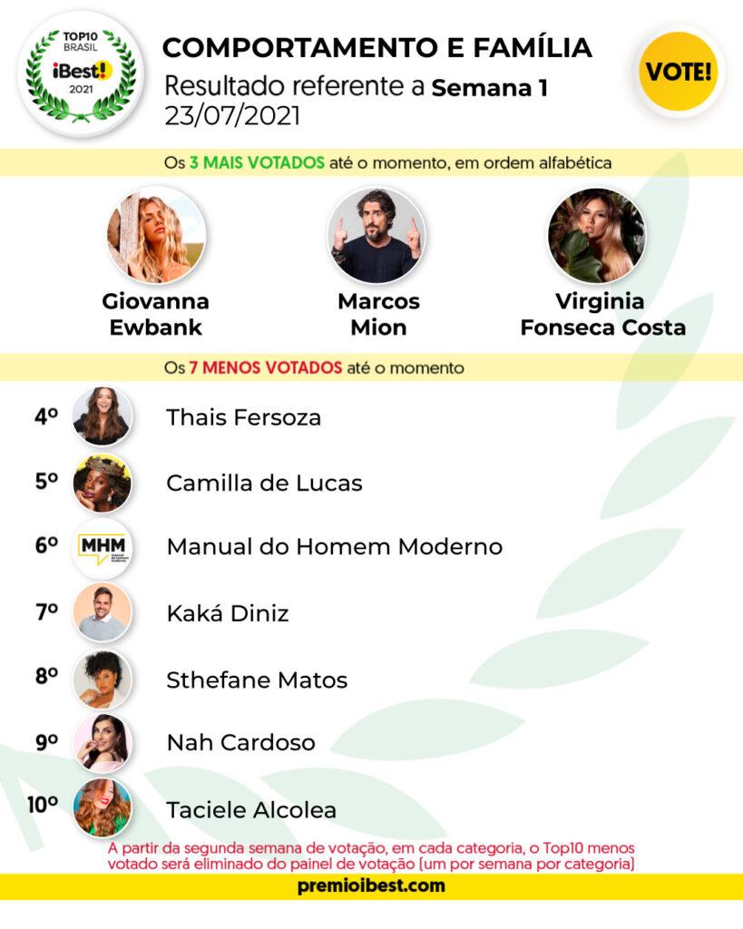 sex-feira G2 BASE _ Parciais top10 2021_feed (4)