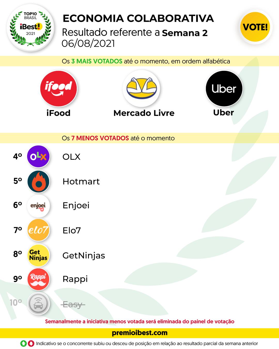 sex-feira SEMANA 1 BASE _ Parciais top10 2021_feed (7)