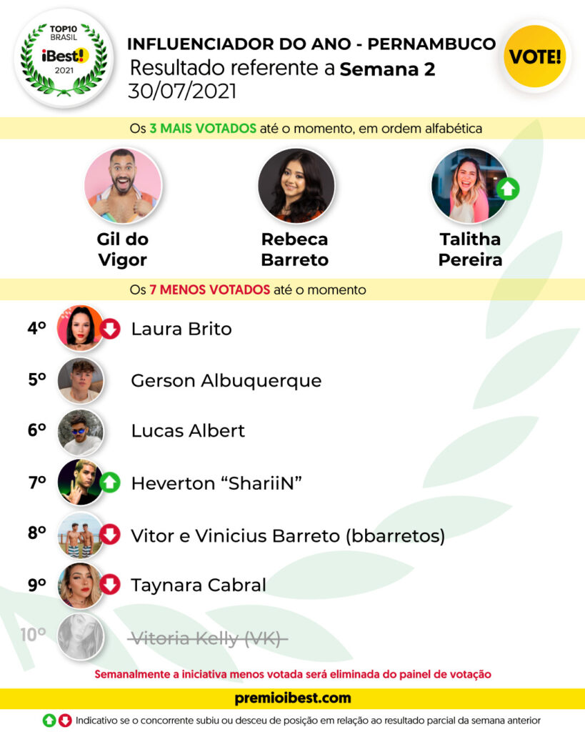 sex-feira SEMANA 2 BASE _ Parciais top10 2021_feed (1)