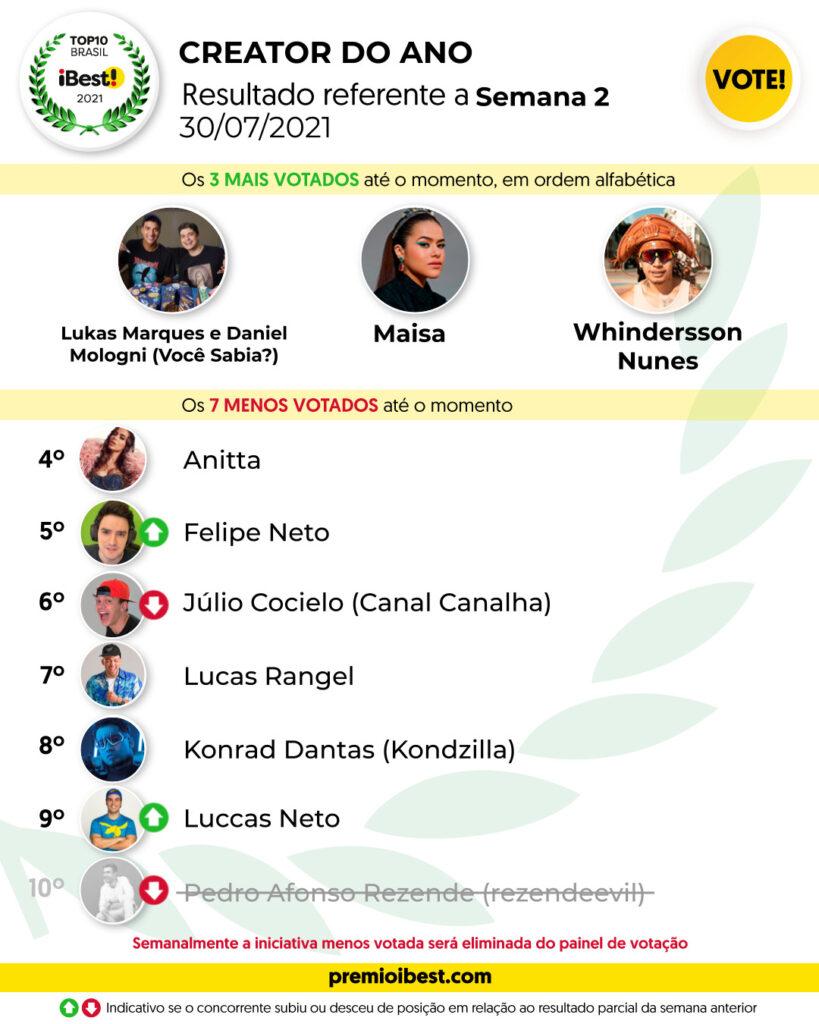 sex-feira SEMANA 2 BASE _ Parciais top10 2021_feed (2)