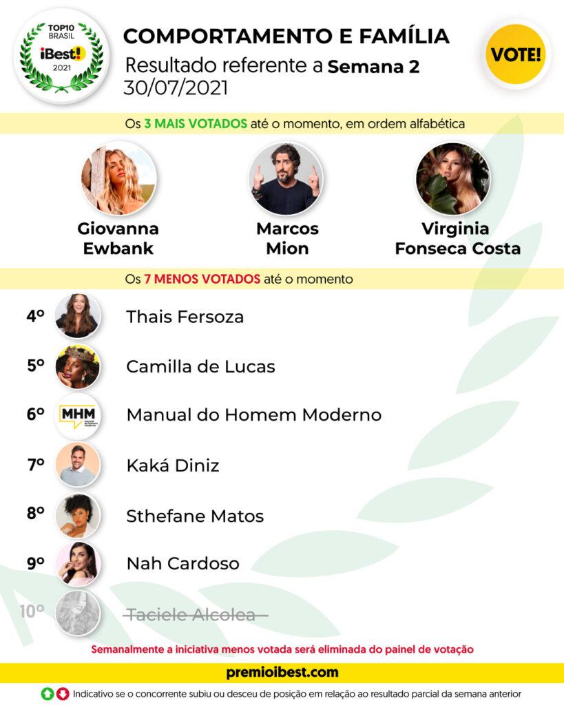 sex-feira SEMANA 2 BASE _ Parciais top10 2021_feed (4)