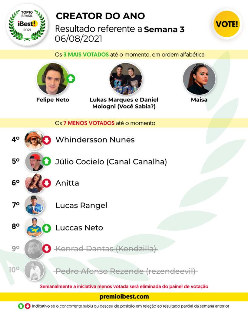 sex-feira SEMANA 2 BASE _ Parciais top10 2021_feed (8)