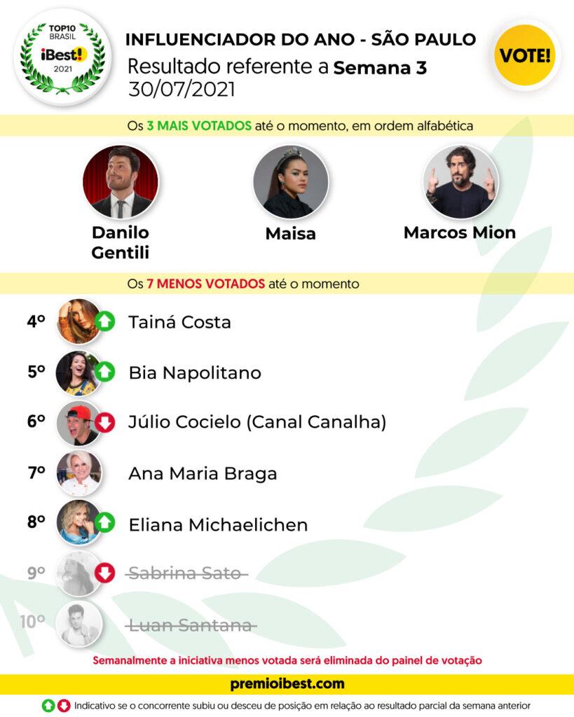 sex-feira SEMANA 3 BASE _ Parciais top10 2021_feed (6)