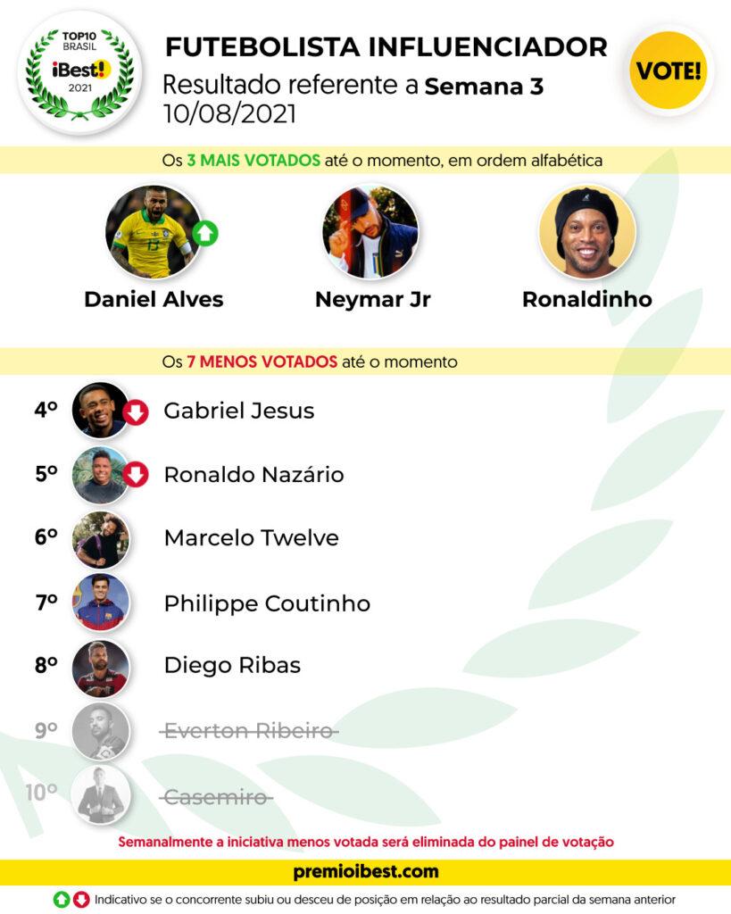 ter-feira SEMANA 1 BASE _ Parciais top10 2021_feed (7)
