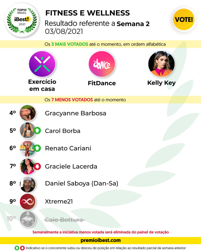 ter-feira SEMANA 1 BASE _ Parciais top10 2021_feed (8) - Copy