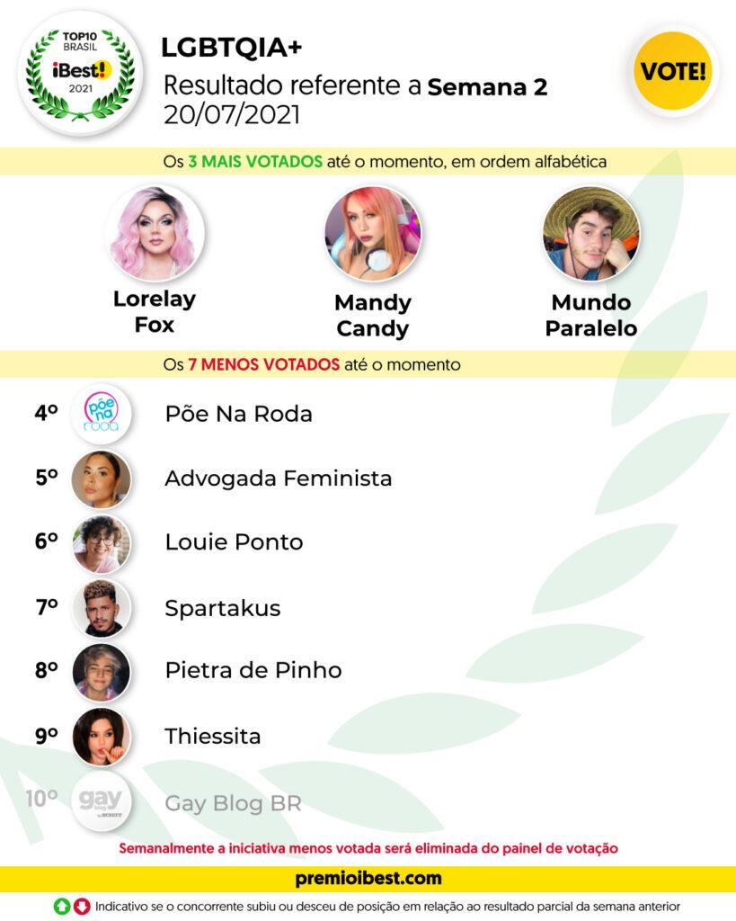 ter-feira SEMANA 2 BASE _ Parciais top10 2021_feed (2)