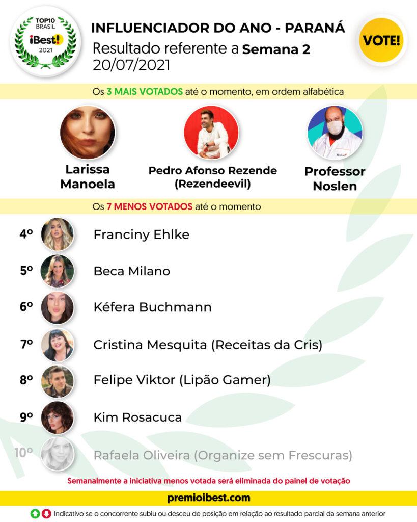 ter-feira SEMANA 2 BASE _ Parciais top10 2021_feed (6)