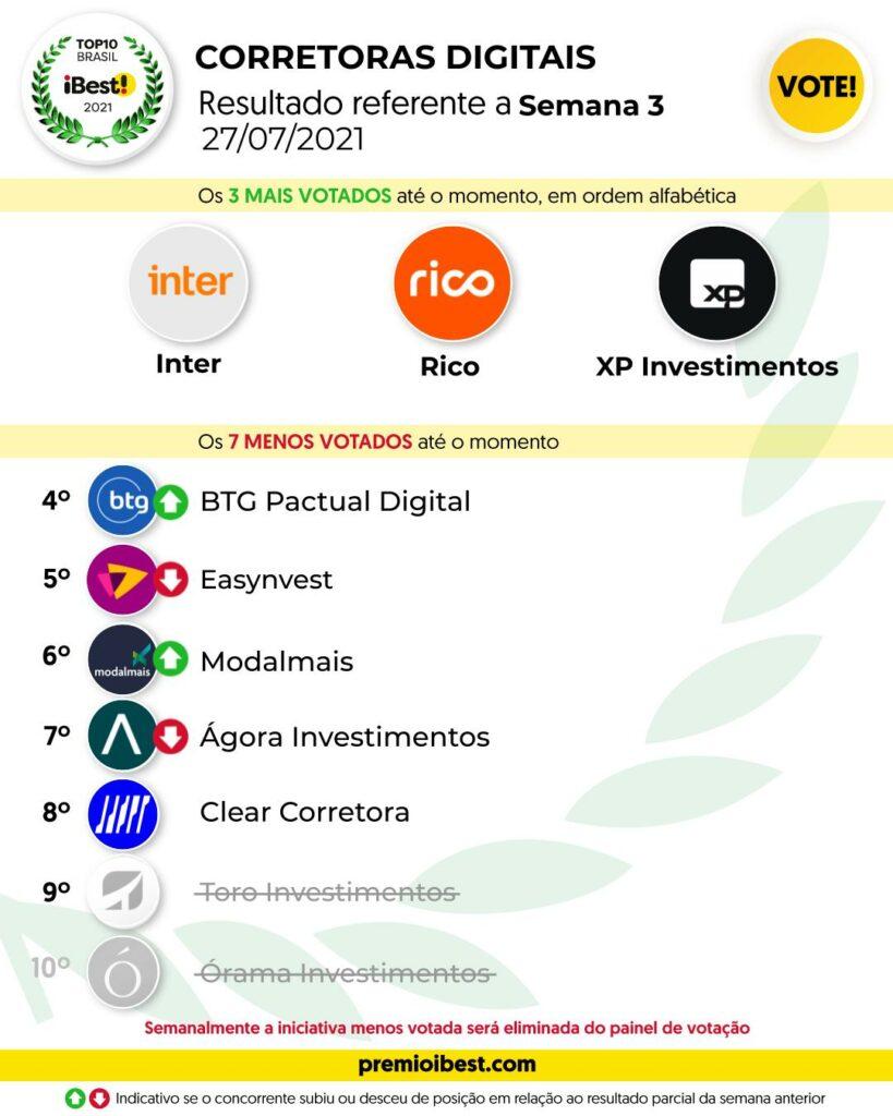 ter-feira SEMANA 3 BASE _ Parciais top10 2021_feed (1)