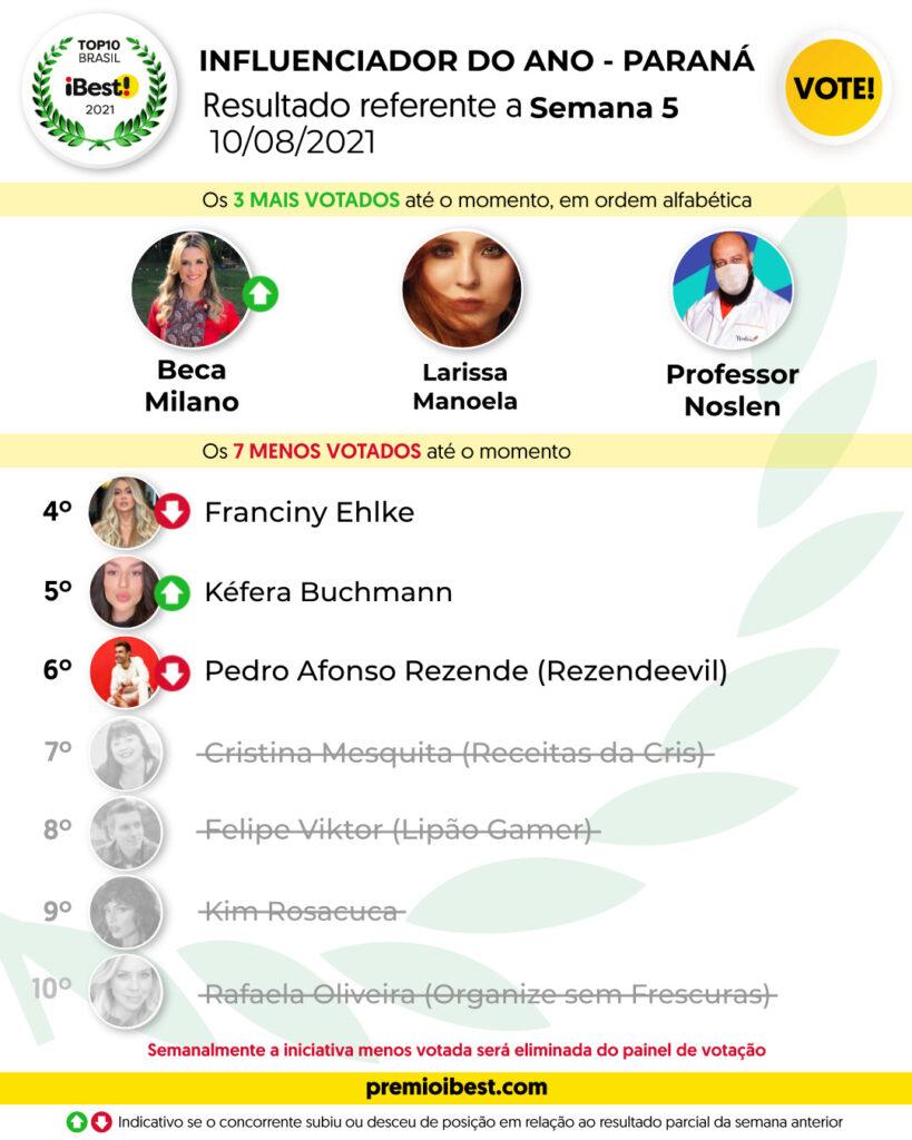 ter-feira SEMANA 3 BASE _ Parciais top10 2021_feed (14)